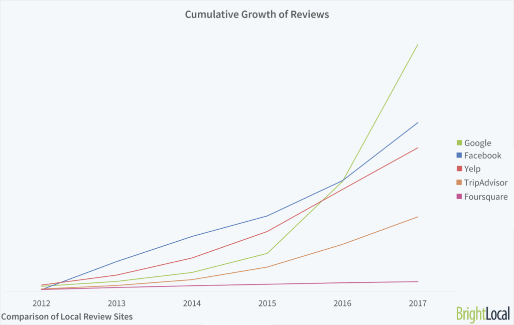 Growth comparison chart of Google Reviews vs Tripadvisor, Yelp, Facebook.
